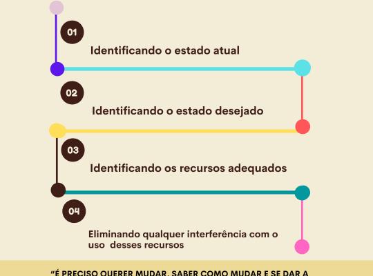 Criando mudanças de crenças - JDO Consultoria - Infográfico